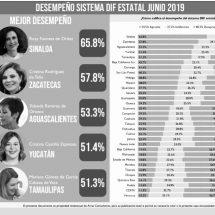DIF ZACATECAS, DE LOS 5 MEJORES CALIFICADOS DEL PAÍS