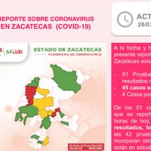 🔴 ZACATECAS CIERRA HOY CON 45 CASOS DE COVID-19