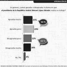 ⭕️ MEXICANOS APRUEBAN ACCIONES DE GOBIERNO, PERO NO SON SUFICIENTES
