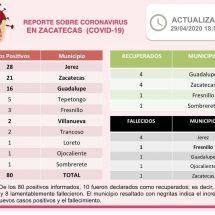 🔴 MIÉRCOLES 29 DE ABRIL: 80 CASOS POSITIVOS Y OCHO DECESOS